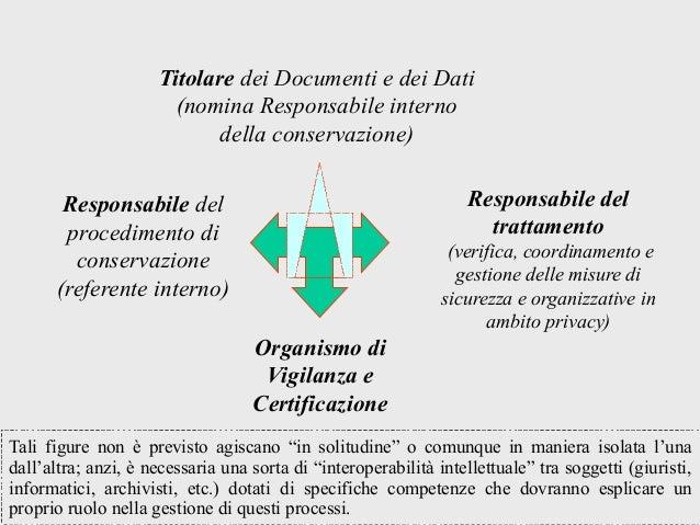 Nuove Professioni Digitali Responsabile Del Trattamento