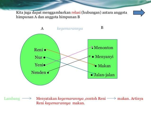 Relasi dan Fungsi ppt