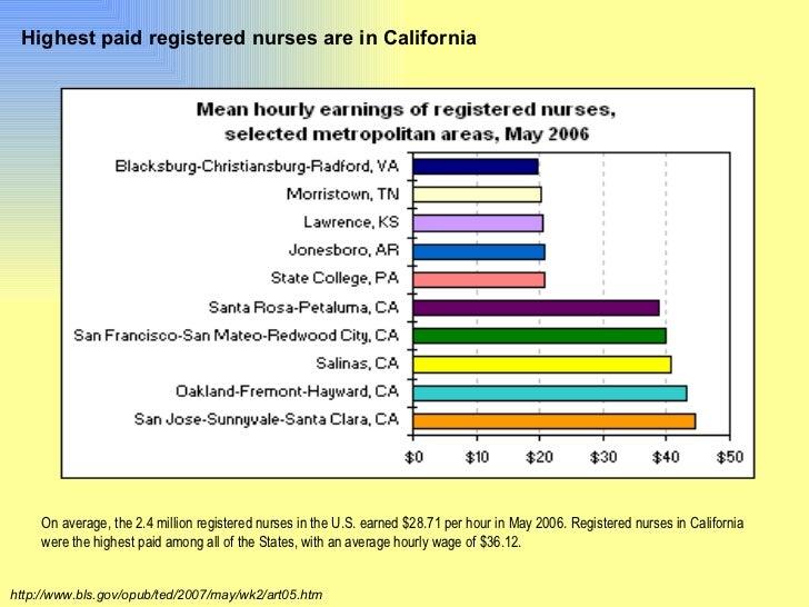 Highest Paid Nurse Practitioner Specialties Highest Paid