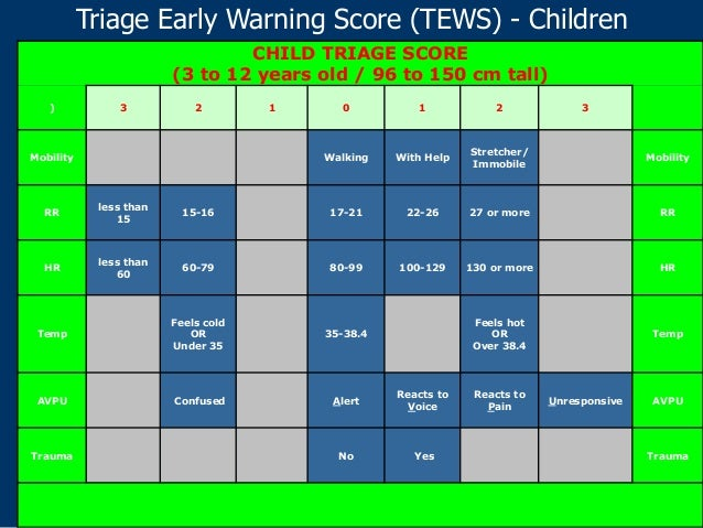 reflection on early warning score The national early warning score developed by the working party was evaluated against many existing systems and found to be as.
