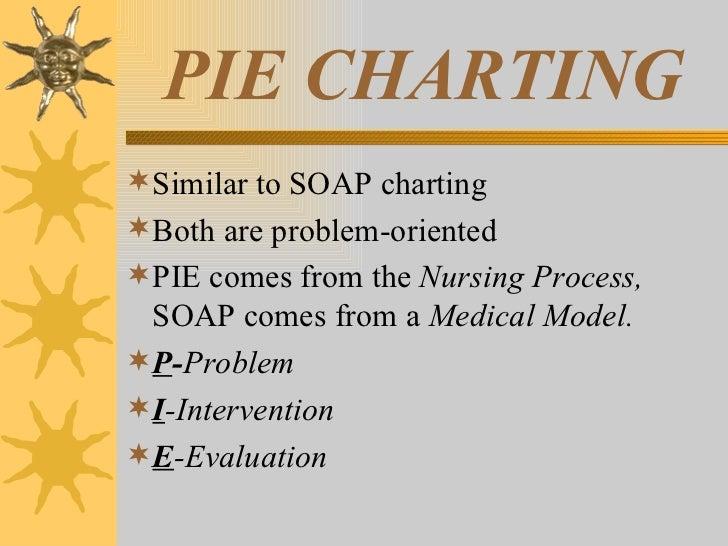 Pie Charting Nursing Ceriunicaasl