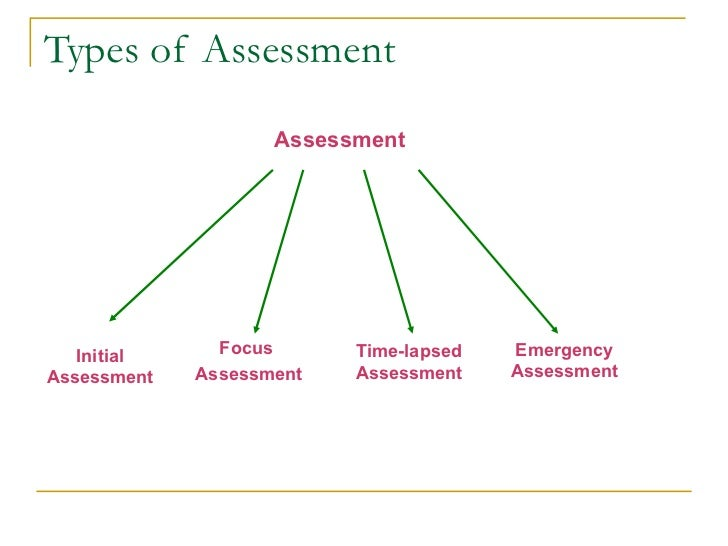 Types Of Assessments Types Of Assessments A Headtohead Comparison