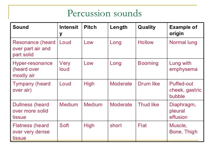 Percussion sounds Sound             Intensit   Pitch    Length     Quality     Example of                   y             ...