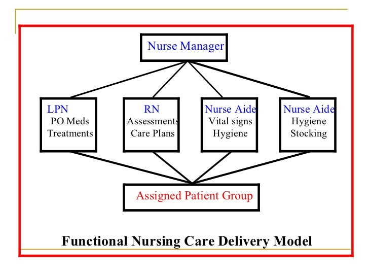 advantage and disadvantage of functional nursing in nursing care delivery system Team nursing benefits both staff and patients december 01, 2005 do you want to increase satisfaction scores, improve patient care, and boost staff retention, all in one shot consider switching to a team model of nursing if you're considering a team nursing model.