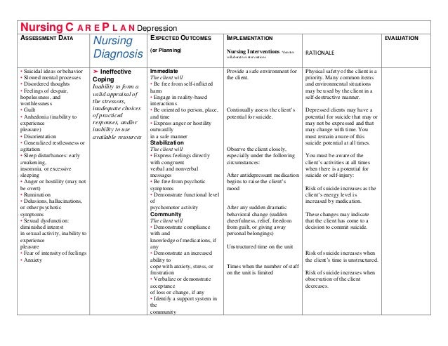 Nursing Nursing Care Plan Ncp Major Ncp Nursing Diagnosis