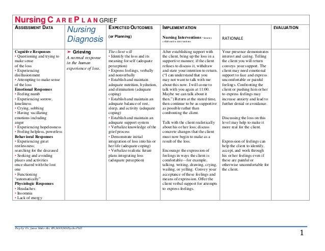 Sample nursing care plan anxiety