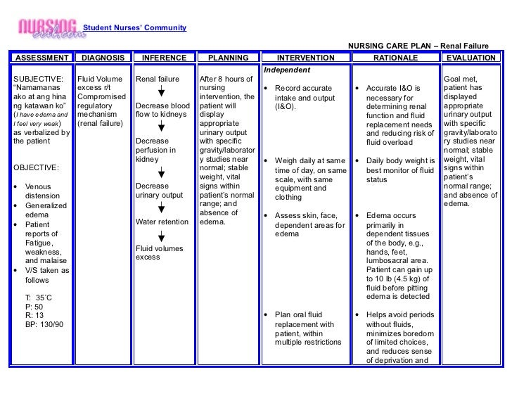 Nursing nursing care plan renal failure for Nursing teaching plan template