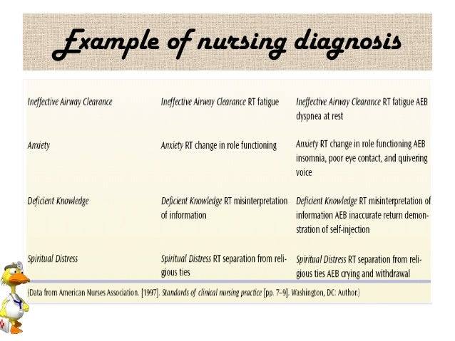 List Of Synonyms And Antonyms Of The Word Nursing Diagnosis
