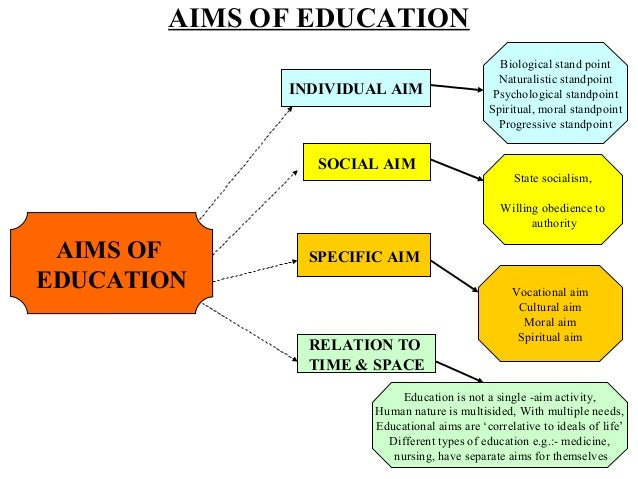 education changed definition