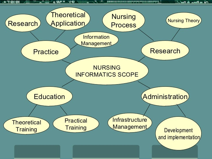 nursing research and informatics The msn research seminar for the graduate nurse informaticist emphasizes the emerging trends and roles in nursing informatics in the healthcare environment issues related to plans for evaluating, contracting and implementing new technologies, evaluating and improving current technologies in healthcare, as well as qi, safety, and security .