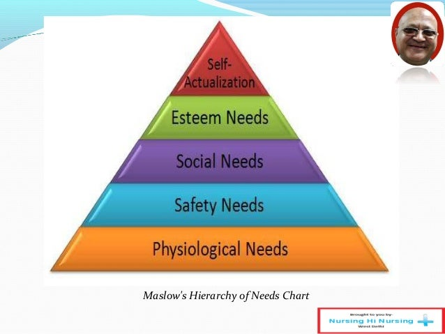 maslows hierarchy of needs nursing