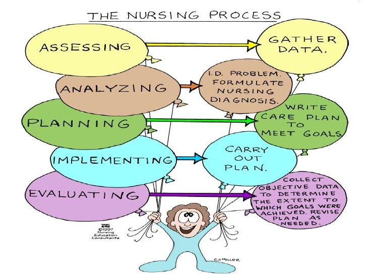 Describe the importance of critical thinking with each component of the nursing process