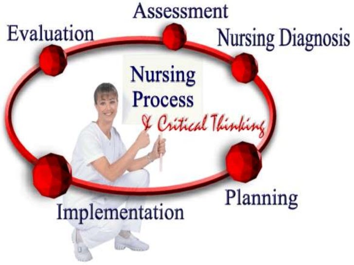 critical thinking and nursing process test Buy an essay Nursing process SP ZOZ   ukowo
