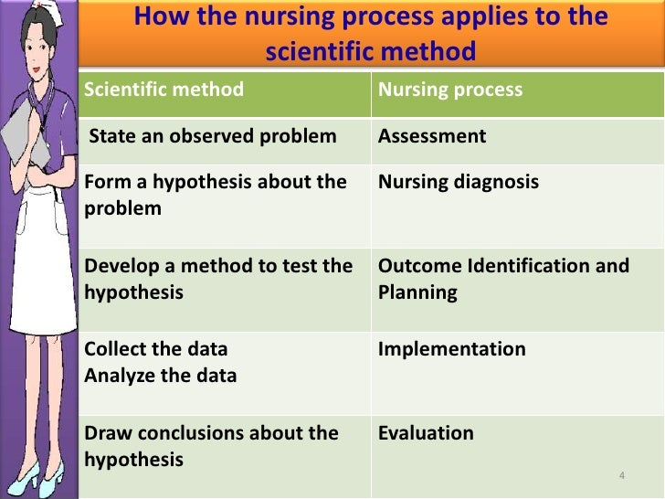 steps of family health nursing process This is obtained from the patient,family,dr,tests, etc: nursing health members: nurses use the nursing process care planning: when using the nursing process.