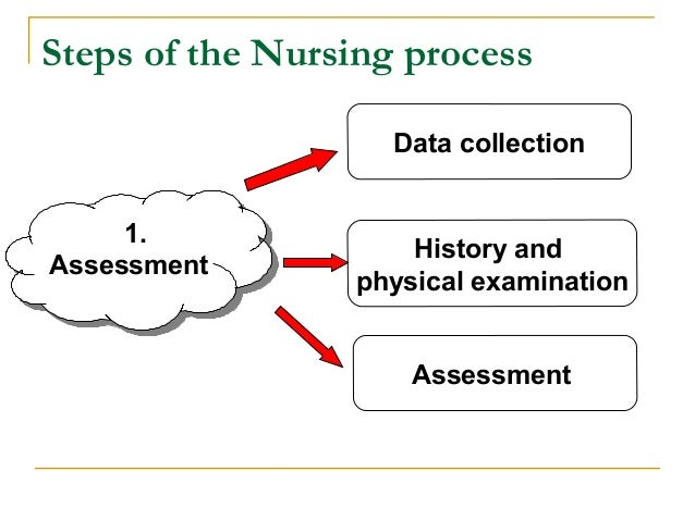 nursing process evaluation This feature is not available right now please try again later.