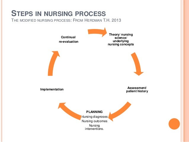 metaparadigmal concepts and nursing This lesson will introduce you to the basic legal concepts and terminology of today's professional nursing we'll go over law, jurisprudence.