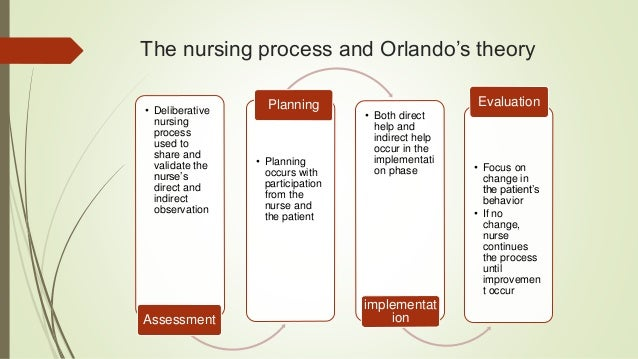 nursing and theories The theory framework of nursing science is built in a dy-namic process that arises from practice and is reproduced through research, mainly by analysis and development of concepts and theories science consists of movement from  nursing concepts and theories.