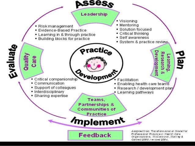 Nursing role in pain management