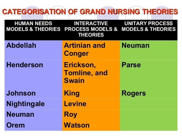 orem versus watson theories compare Comparison of the health notion among orem's and roy's theories varies significantly orem defines health as physical, mental and social well-being (current nursing, 2012, dorothea orem's self-care theory.