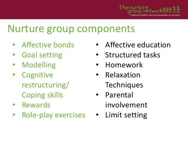 Nurture group components • Affective bonds • Goal setting • Modelling • Cognitive restructuring/ Coping skills • Rewards •...