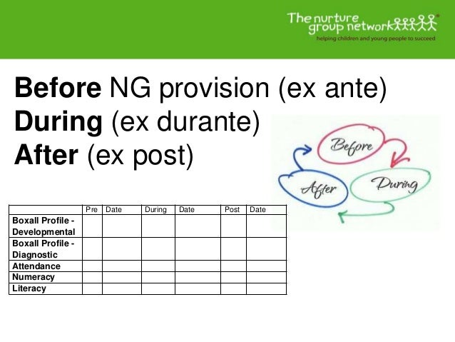 Before NG provision (ex ante) During (ex durante) After (ex post) Pre Date During Date Post Date Boxall Profile - Developm...