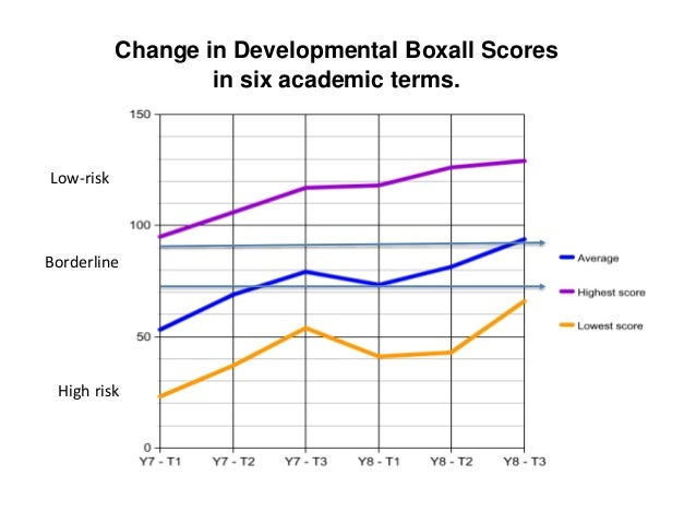 Change in Developmental Boxall Scores in six academic terms. Low-risk Borderline High risk