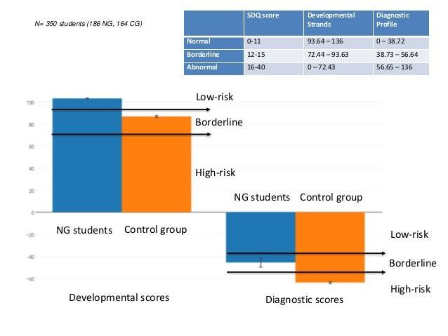 Diagnostic scores NG students Control group NG students Control group N= 350 students (186 NG, 164 CG) High-risk Borderlin...