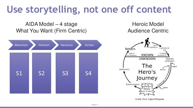 Marketo Engagements and Lead Nurturing - Advanced Slide 3
