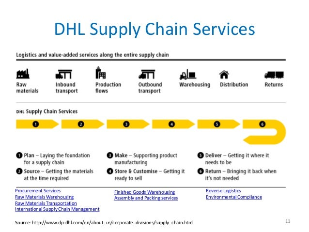 DHL Supply Chain ServicesProcurement Services                       Finished Goods Warehousing             Reverse Logisti...