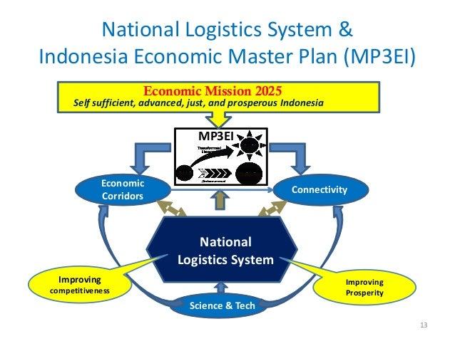 National Logistics System &Indonesia Economic Master Plan (MP3EI)                     Economic Mission 2025      Self suff...