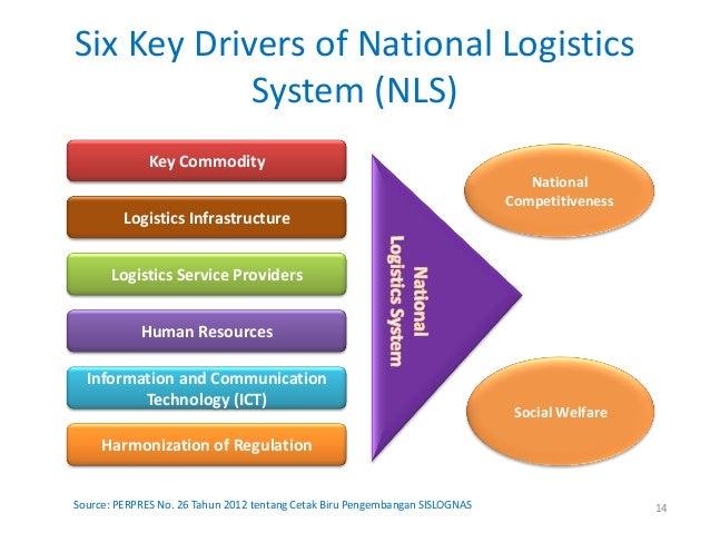 Six Key Drivers of National Logistics            System (NLS)              Key Commodity                                  ...
