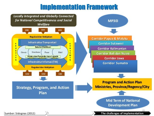 Implementation Framework       Locally Integrated and Globally Connected        for National Competitiveness and Social   ...