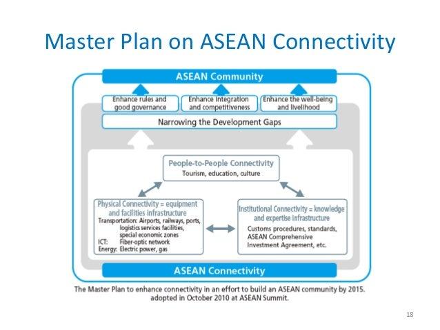 Master Plan on ASEAN Connectivity                                    18