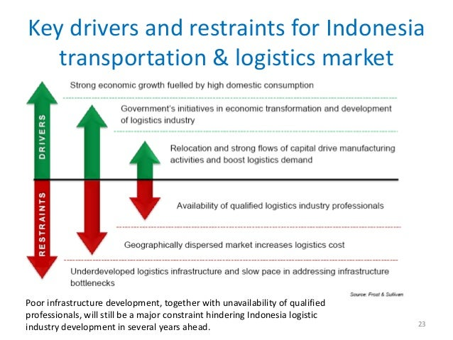 Key drivers and restraints for Indonesia   transportation & logistics marketPoor infrastructure development, together with...