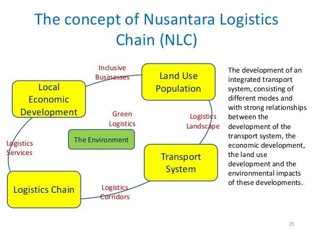 The concept of Nusantara Logistics                      Chain (NLC)                       Inclusive                       ...