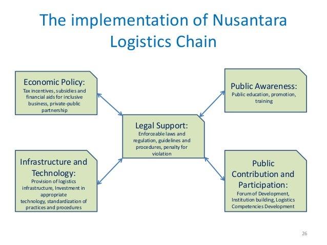The implementation of Nusantara                 Logistics Chain Economic Policy:                                          ...