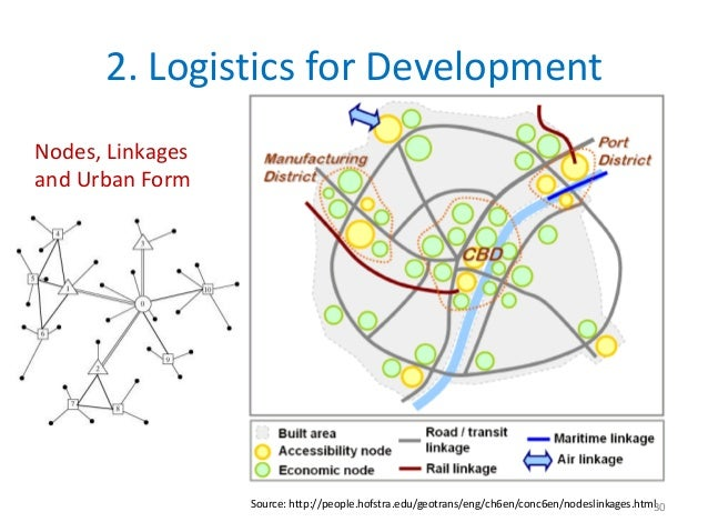 2. Logistics for DevelopmentNodes, Linkagesand Urban Form                  Source: http://people.hofstra.edu/geotrans/eng/...