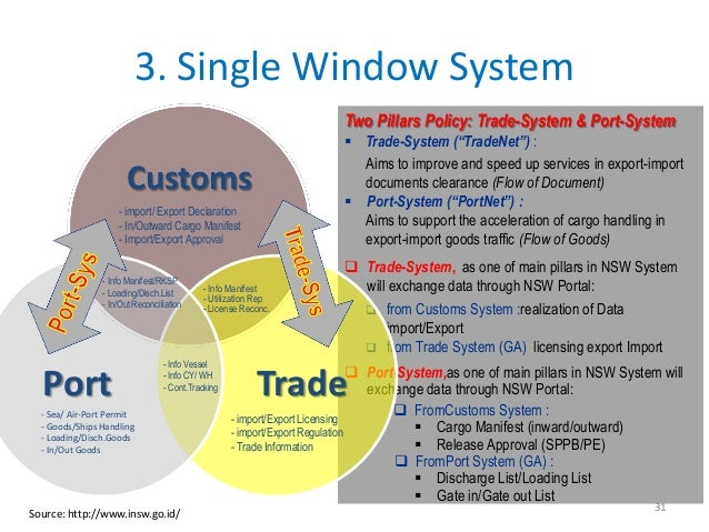 3. Single Window System                                                                       Two Pillars Policy: Trade-Sy...