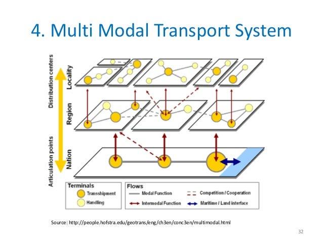 4. Multi Modal Transport System  Source: http://people.hofstra.edu/geotrans/eng/ch3en/conc3en/multimodal.html             ...