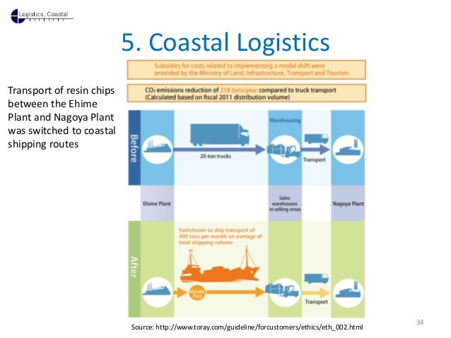 5. Coastal LogisticsTransport of resin chipsbetween the EhimePlant and Nagoya Plantwas switched to coastalshipping routes ...