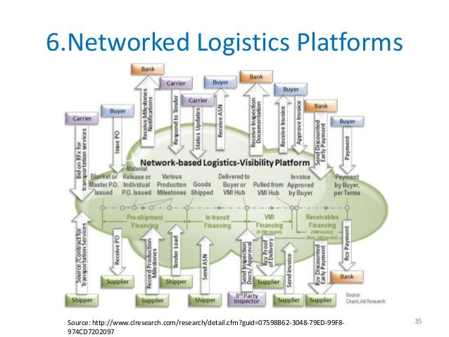 6.Networked Logistics Platforms Source: http://www.clresearch.com/research/detail.cfm?guid=07598B62-3048-79ED-99F8-   35 9...