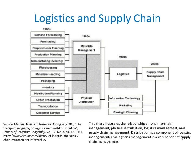 """Logistics and Supply ChainSource: Markus Hesse and Jean-Paul Rodrigue (2004), """"The       This chart illustrates the relati..."""