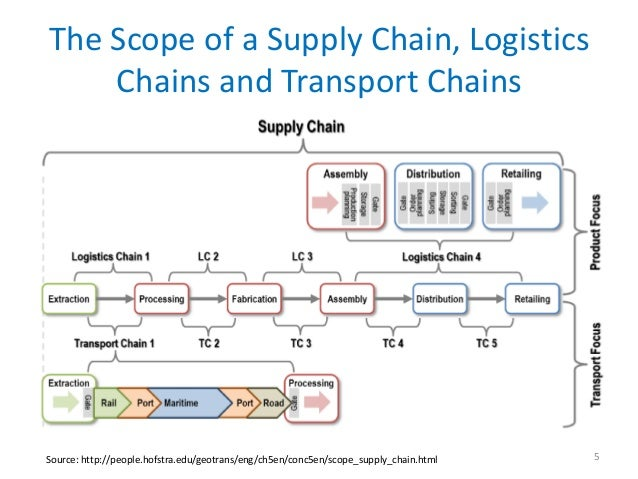 The Scope of a Supply Chain, Logistics    Chains and Transport ChainsSource: http://people.hofstra.edu/geotrans/eng/ch5en/...