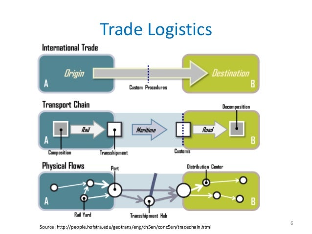 Trade Logistics                                                                               6Source: http://people.hofst...