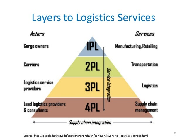 Layers to Logistics Services                                                                                              ...