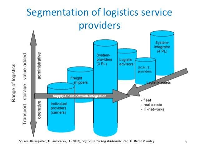 Segmentation of logistics service               providersSource: Baumgarten, H. and Zadek, H. (2003), Segmente der Logisti...