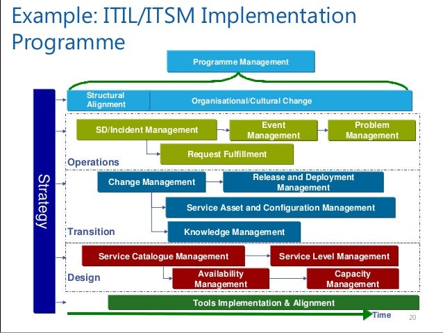 itil service catalogue template - stepping up to manage programmes and portfolios by mr