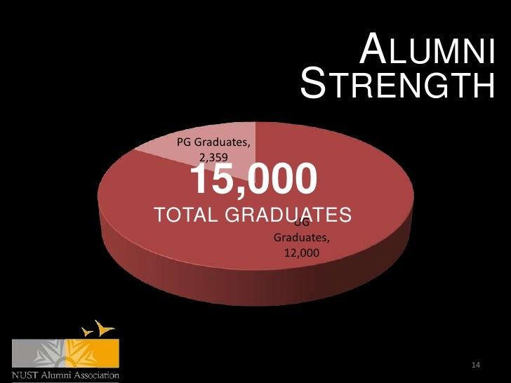 ALUMNI                     STRENGTH PG Graduates,     2,359   15,000TOTAL GRADUATES           UG                 Graduates...