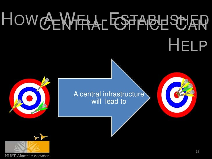 HOWCENTRAL OFFICE CAN   A WELL-ESTABLISHED                 HELP       A central infrastructure            will lead to    ...