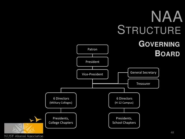 NAA                                          STRUCTURE                         Patron                                     ...